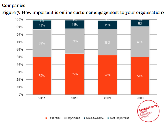 Customer Engagement Report 2011