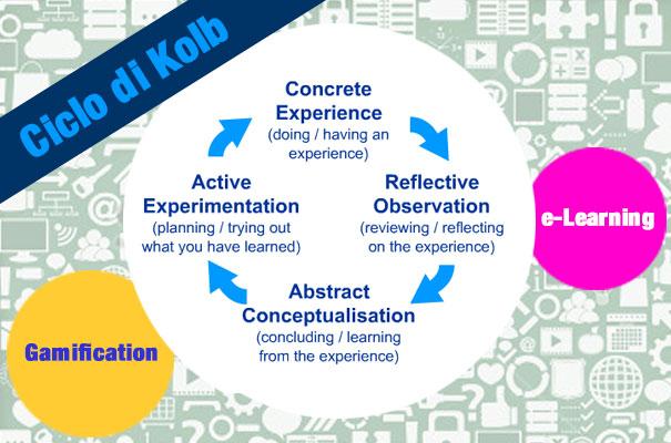 Gamification - e-learning- ciclo di kolb