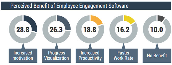 Fonte: Tecnology Advise - Do Office-Based Employees Want Digital Engagement Programs?